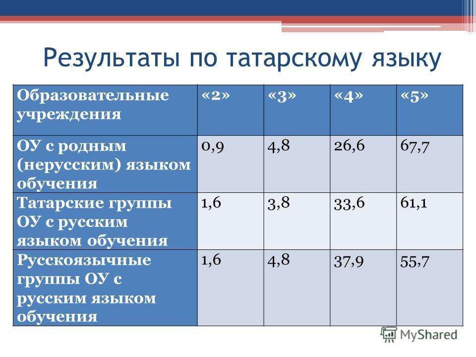 Результаты по татарскому языку Образовательные учреждения «2»«3»«4»«5» ОУ с родным (нерусским) языком обучения 0,94,826,667,7 Татарские группы ОУ с русским языком обучения 1,63,833,661,1 Русскоязычные группы ОУ с русским языком обучения 1,64,837,955,
