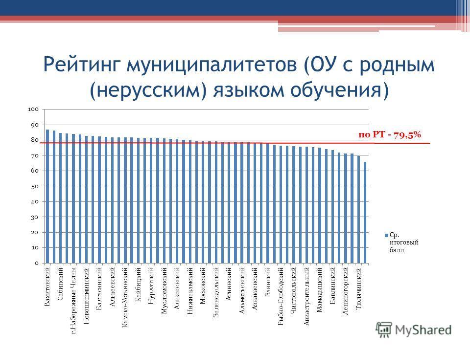 Рейтинг муниципалитетов (ОУ с родным (нерусским) языком обучения)