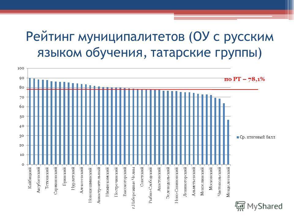 Рейтинг муниципалитетов (ОУ с русским языком обучения, татарские группы)