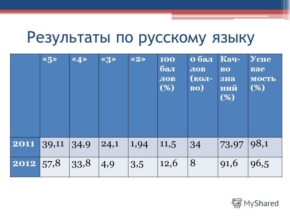 Результаты по русскому языку «5»«4»«3»«2»100 бал лов (%) 0 бал лов (кол- во) Кач- во зна ний (%) Успе вае мость (%) 201139,1134,924,11,9411,53473,9798,1 201257,833,84,93,512,6891,696,5