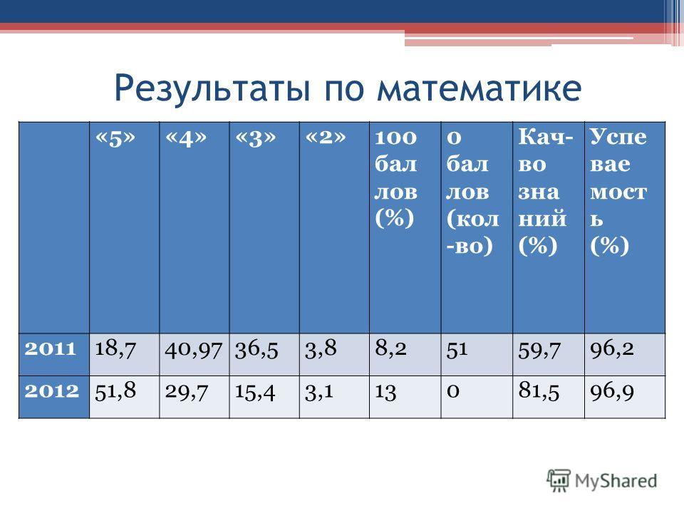 Результаты по математике «5»«4»«3»«2»100 бал лов (%) 0 бал лов (кол -во) Кач- во зна ний (%) Успе вае мост ь (%) 201118,740,9736,53,88,25159,796,2 201251,829,715,43,113081,596,9