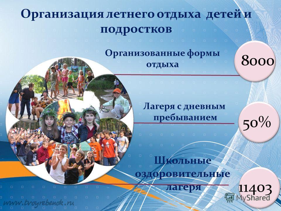 8000 50 % 1140 3 Организованные формы отдыха Лагеря с дневным пребыванием Школьные оздоровительные лагеря Организация летнего отдыха детей и подростков