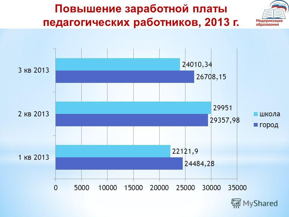 Повышение заработной платы педагогических работников, 2013 г.