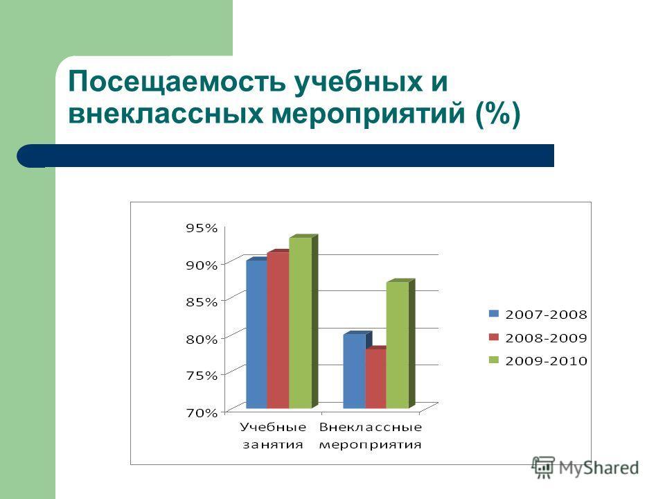 Посещаемость учебных и внеклассных мероприятий (%)