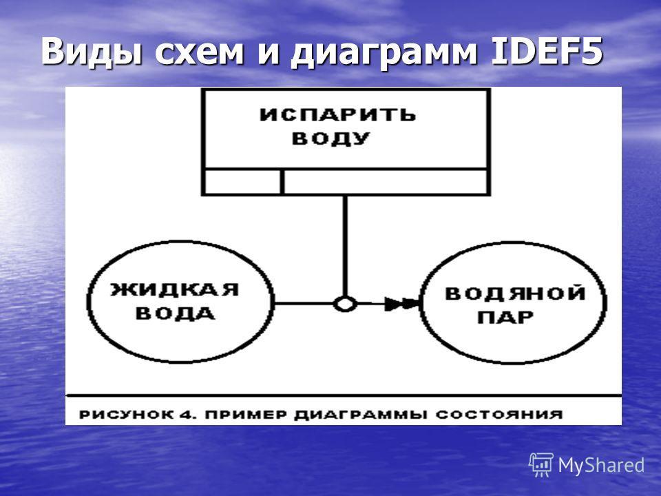 Виды схем и диаграмм IDEF5