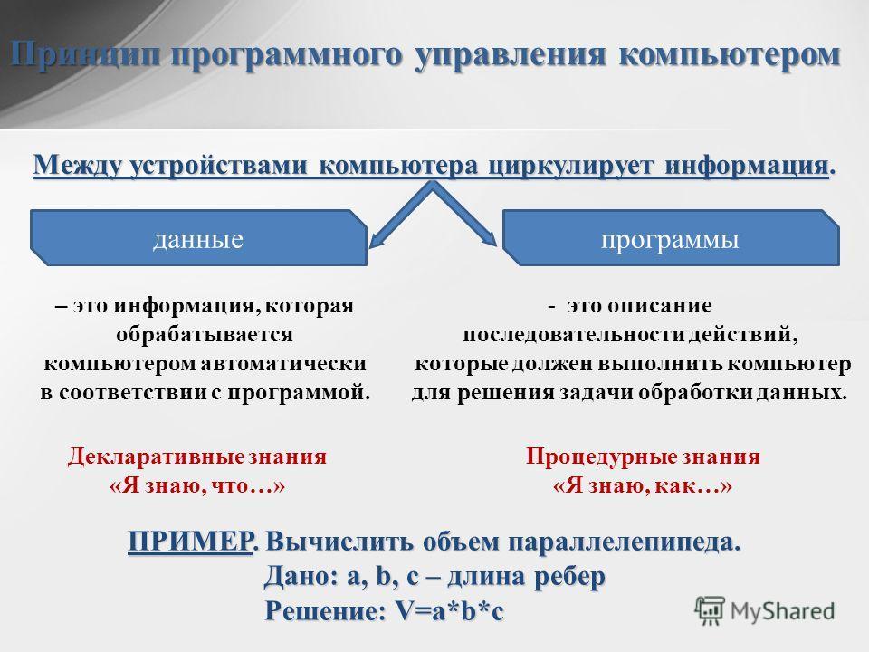 Принцип программного управления компьютером Между устройствами компьютера циркулирует информация. данныепрограммы – это информация, которая обрабатывается компьютером автоматически в соответствии с программой. - это описание последовательности действ