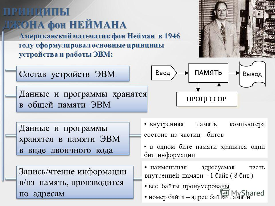 ПРИНЦИПЫ ДЖОНА фон НЕЙМАНА