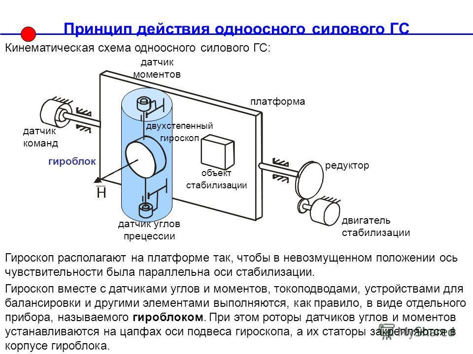 платформа гироблок Принцип действия одноосного силового ГС Кинематическая схема одноосного силового ГС: объект стабилизации двухстепенный гироскоп Гироскоп вместе с датчиками углов и моментов, токоподводами, устройствами для балансировки и другими эл