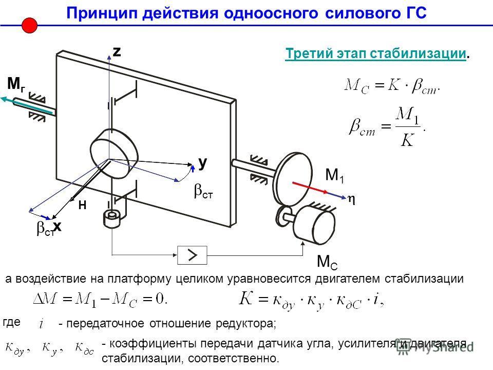 Принцип действия одноосного силового ГС ст Третий этап стабилизацииТретий этап стабилизации. а воздействие на платформу целиком уравновесится двигателем стабилизации М1М1 H МСМС где - передаточное отношение редуктора; - коэффициенты передачи датчика