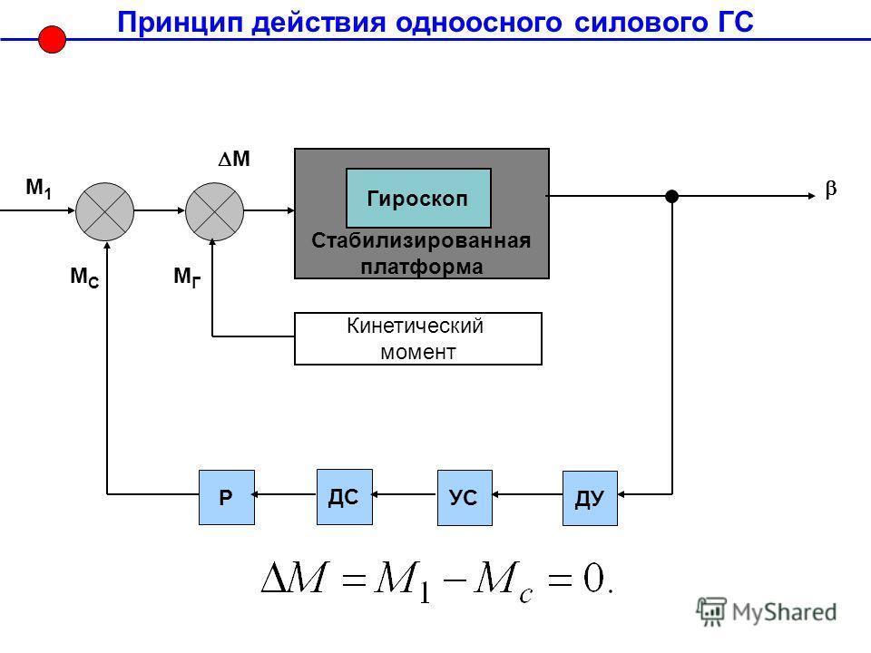 Принцип действия одноосного силового ГС Стабилизированная платформа Гироскоп Кинетический момент ДУ УС ДС М1М1 МСМС МГМГ М Р