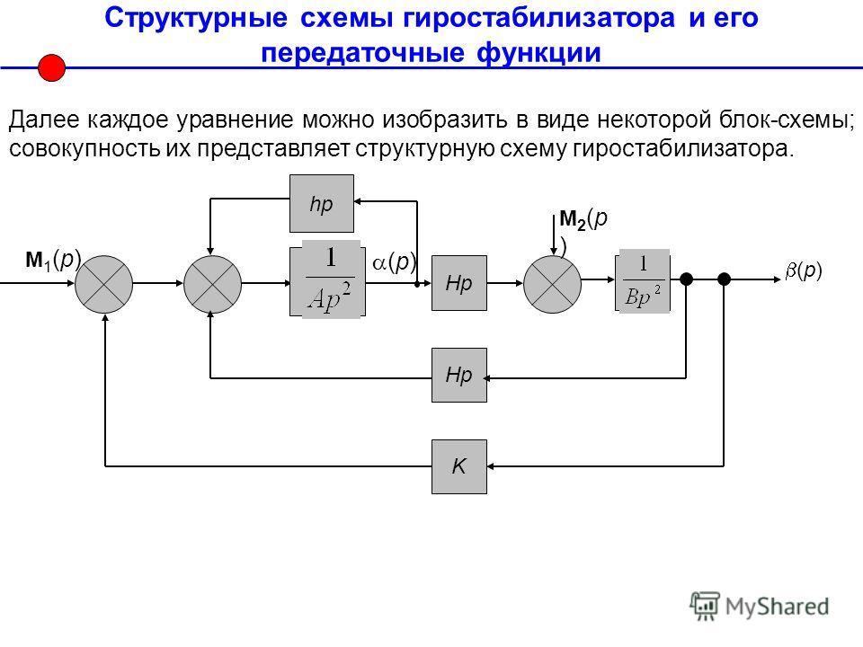 Структурные схемы гиростабилизатора и его передаточные функции Hp K М1(p)М1(p) (p) М2(p)М2(p) Hp Далее каждое уравнение можно изобразить в виде некоторой блок-схемы; совокупность их представляет структурную схему гиростабилизатора. hp