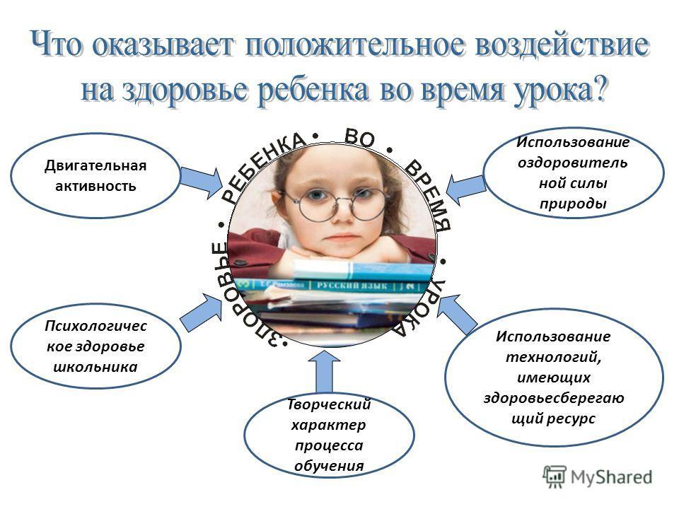 Двигательная активность Психологичес кое здоровье школьника Использование оздоровитель ной силы природы Творческий характер процесса обучения Использование технологий, имеющих здоровьесберегаю щий ресурс