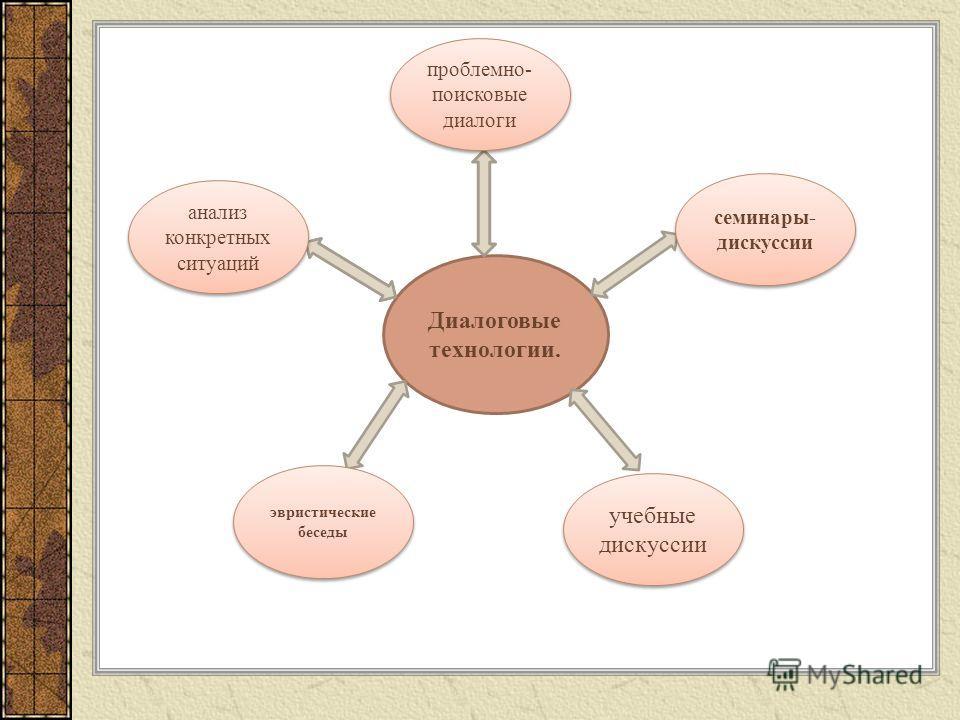 Диалоговые технологии. эвристические беседы учебные дискуссии семинары- дискуссии проблемно- поисковые диалоги анализ конкретных ситуаций