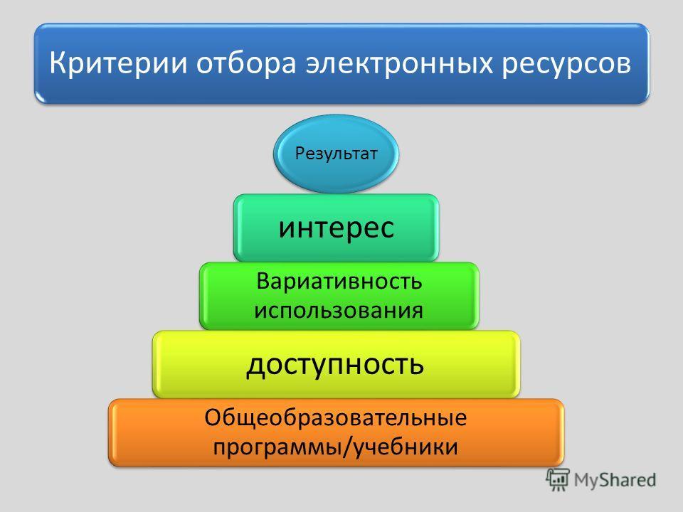 Результат интерес Вариативность использования доступность Общеобразовательные программы/учебники Критерии отбора электронных ресурсов