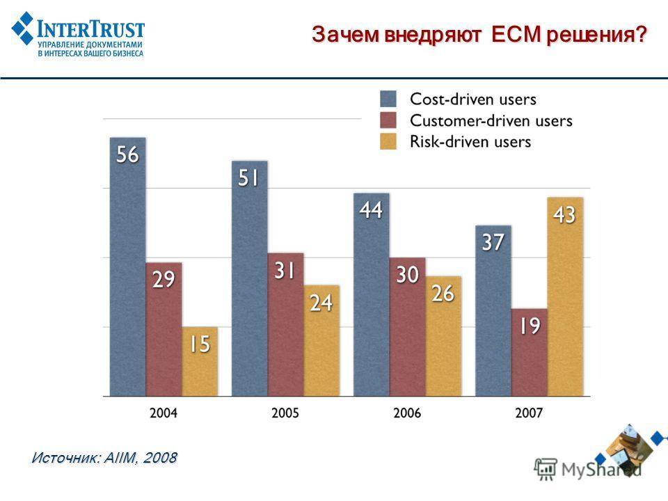 Зачем внедряют ECM решения? Источник: AIIM, 2008