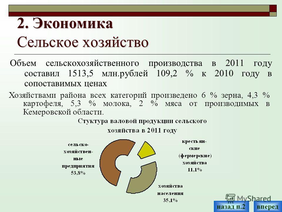 2. Экономика Сельское хозяйство Объем сельскохозяйственного производства в 2011 году составил 1513,5 млн.рублей 109,2 % к 2010 году в сопоставимых ценах Хозяйствами района всех категорий произведено 6 % зерна, 4,3 % картофеля, 5,3 % молока, 2 % мяса