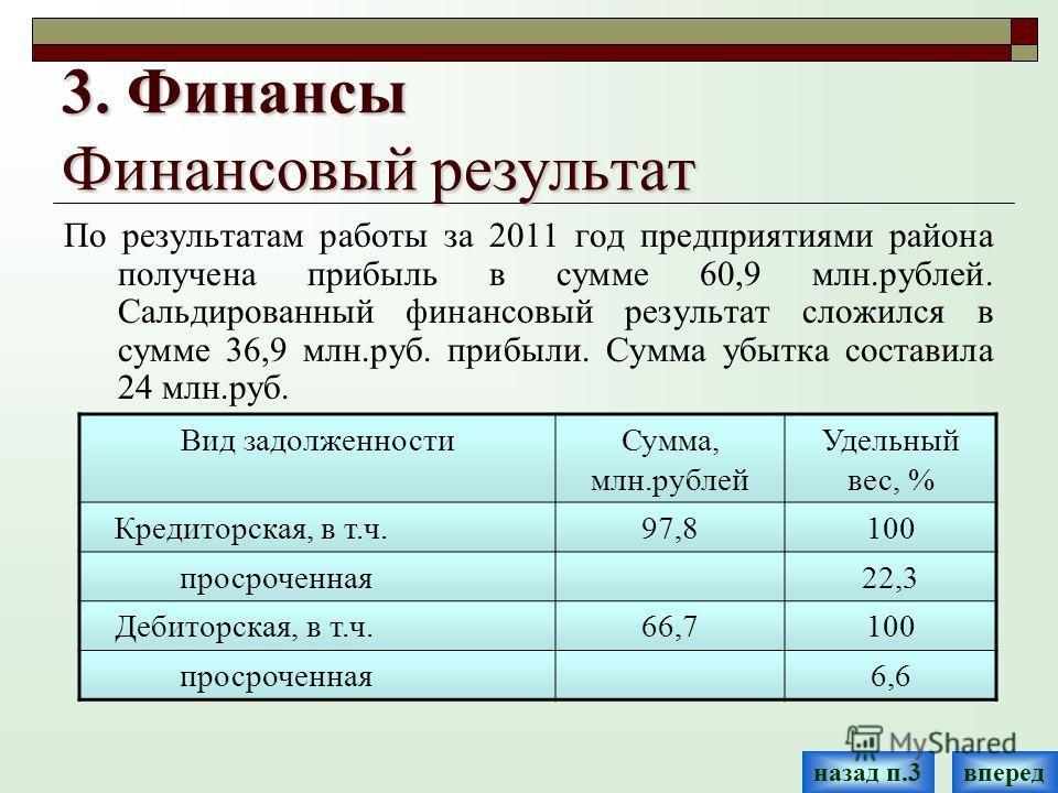 3. Финансы Финансовый результат По результатам работы за 2011 год предприятиями района получена прибыль в сумме 60,9 млн.рублей. Сальдированный финансовый результат сложился в сумме 36,9 млн.руб. прибыли. Сумма убытка составила 24 млн.руб. Вид задолж
