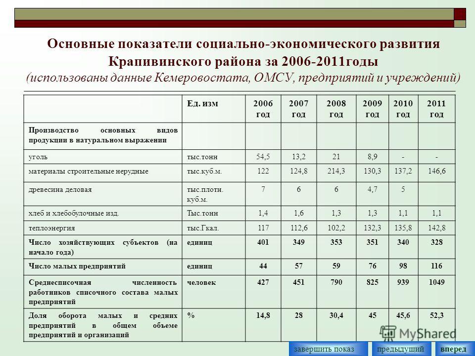 Основные показатели социально-экономического развития Крапивинского района за 2006-2011годы (использованы данные Кемеровостата, ОМСУ, предприятий и учреждений) Ед. изм2006 год 2007 год 2008 год 2009 год 2010 год 2011 год Производство основных видов п