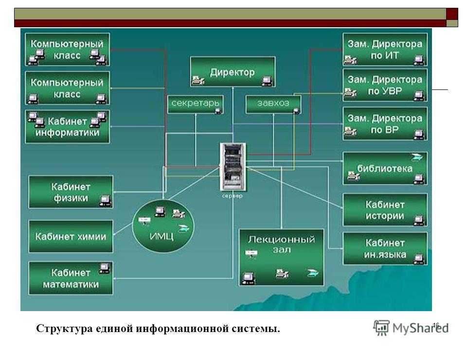 16 Структура единой информационной системы.