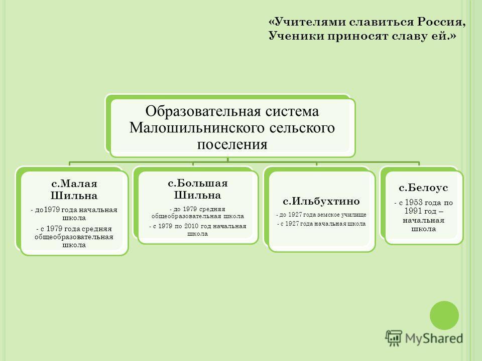 Образовательная система Малошильнинского сельского поселения с.Малая Шильна - до1979 года начальная школа - с 1979 года средняя общеобразовательная школа с.Большая Шильна - до 1979 средняя общеобразовательная школа - с 1979 по 2010 год начальная школ