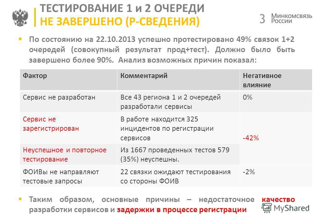 3 3 ТЕСТИРОВАНИЕ 1 и 2 ОЧЕРЕДИ НЕ ЗАВЕРШЕНО (Р-СВЕДЕНИЯ) По состоянию на 22.10.2013 успешно протестировано 49% связок 1+2 очередей (совокупный результат прод+тест). Должно было быть завершено более 90%. Анализ возможных причин показал: По состоянию н