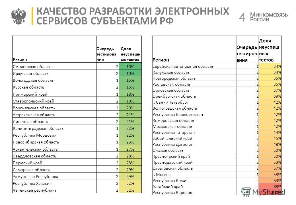 4 4 КАЧЕСТВО РАЗРАБОТКИ ЭЛЕКТРОННЫХ СЕРВИСОВ СУБЪЕКТАМИ РФ Регион Очередь тестиров ания Доля неуспеш ных тестов Еврейская автономная область134% Калужская область234% Новгородская область235% Ростовская область235% Орловская область237% Оренбургская