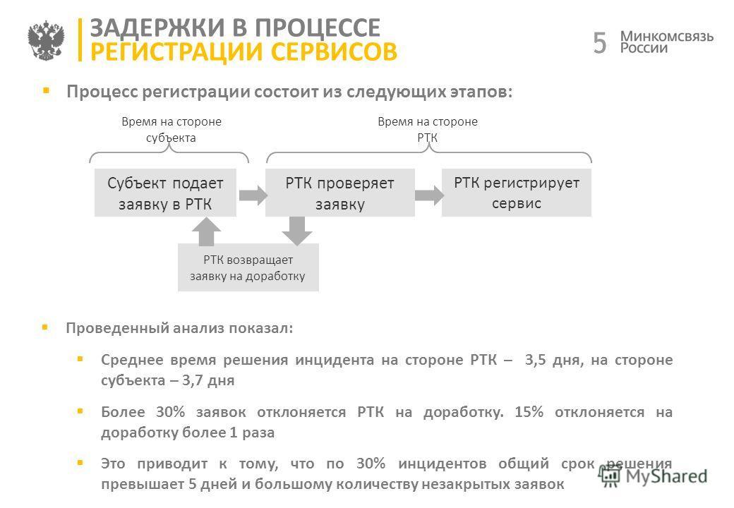 5 5 ЗАДЕРЖКИ В ПРОЦЕССЕ РЕГИСТРАЦИИ СЕРВИСОВ Субъект подает заявку в РТК РТК проверяет заявку РТК регистрирует сервис Процесс регистрации состоит из следующих этапов: Процесс регистрации состоит из следующих этапов: РТК возвращает заявку на доработку