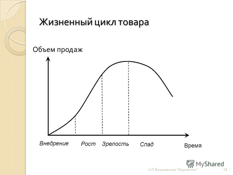 Жизненный цикл товара А. П. Вишневская  Маркетинг  13 Время Внедрение РостЗрелость Спад Объем продаж