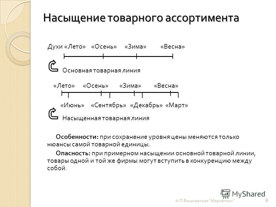 Насыщение товарного ассортимента А. П. Вишневская