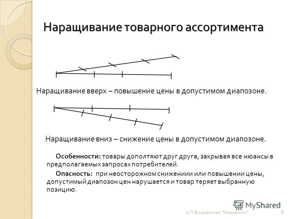 Наращивание товарного ассортимента А. П. Вишневская