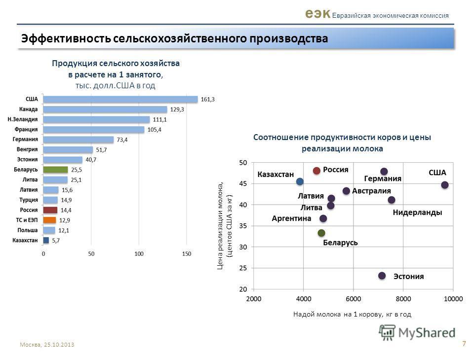 Экспорт продукции АПК из стран ТС и ЕЭП 6 КАЗАХСТАН БЕЛАРУСЬ РОССИЯ Совокупный объем экспорта из стран ТС и ЕЭП 18,4 млрд.$ Совокупный объем экспорта из стран ТС и ЕЭП 18,4 млрд.$ 0,7 млрд.$ 2,9 млрд.$ 14,8 млрд.$ Москва, 25.10.2013 еэк Евразийская э