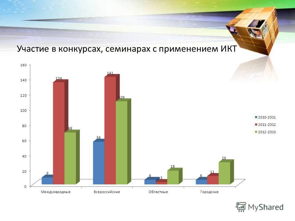 Участие в конкурсах, семинарах с применением ИКТ