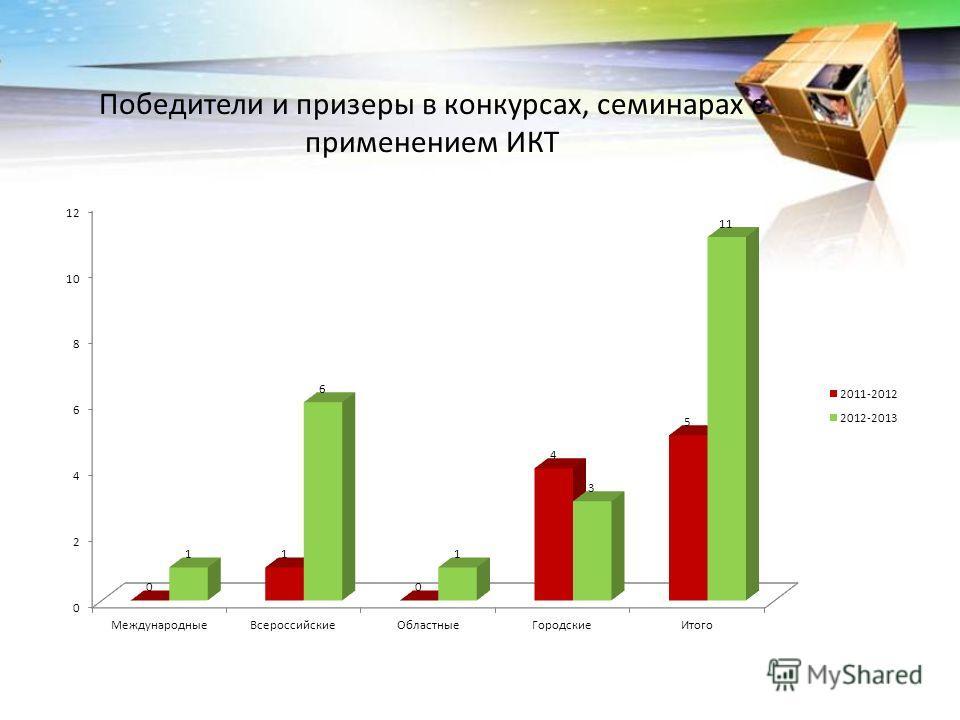 Победители и призеры в конкурсах, семинарах с применением ИКТ