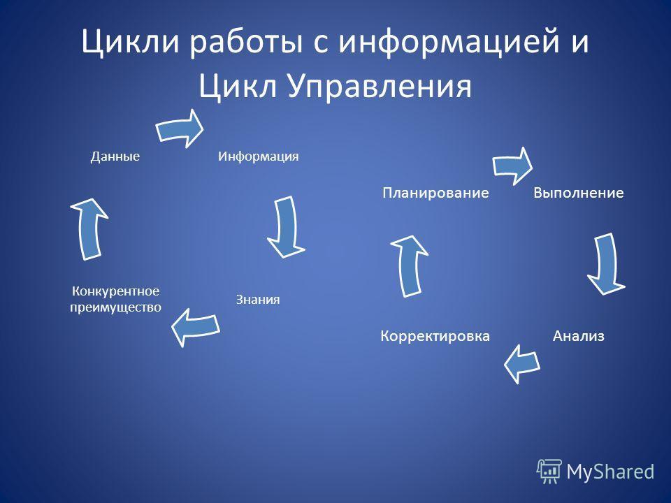 Цикли работы с информацией и Цикл Управления Информация Знания Конкурентное преимущество Данные Выполнение АнализКорректировка Планирование