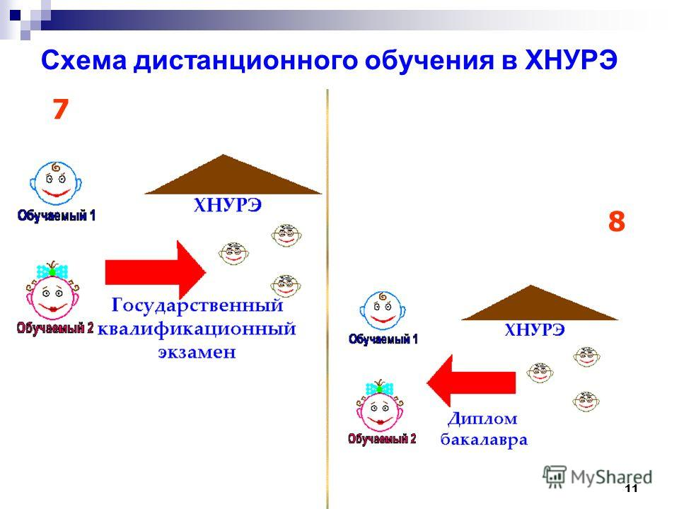 11 Cхема дистанционного обучения в ХНУРЭ 7 8