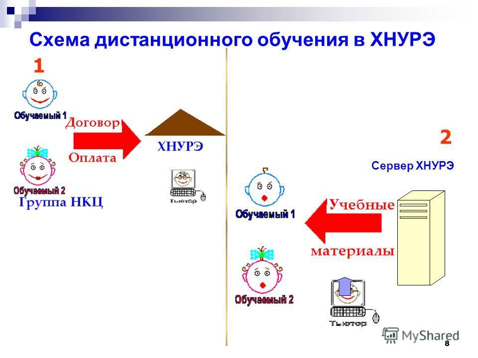 8 Cхема дистанционного обучения в ХНУРЭ 1 2 2 Сервер ХНУРЭ