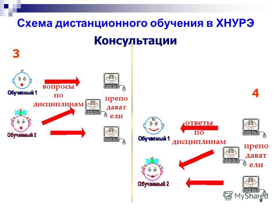 9 Cхема дистанционного обучения в ХНУРЭ 3 4 Консультации