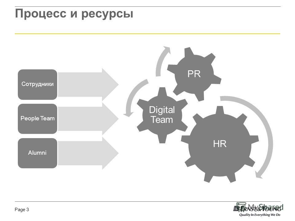 Page 3 Процесс и ресурсы HR Digital Team PR СотрудникиPeople TeamAlumni