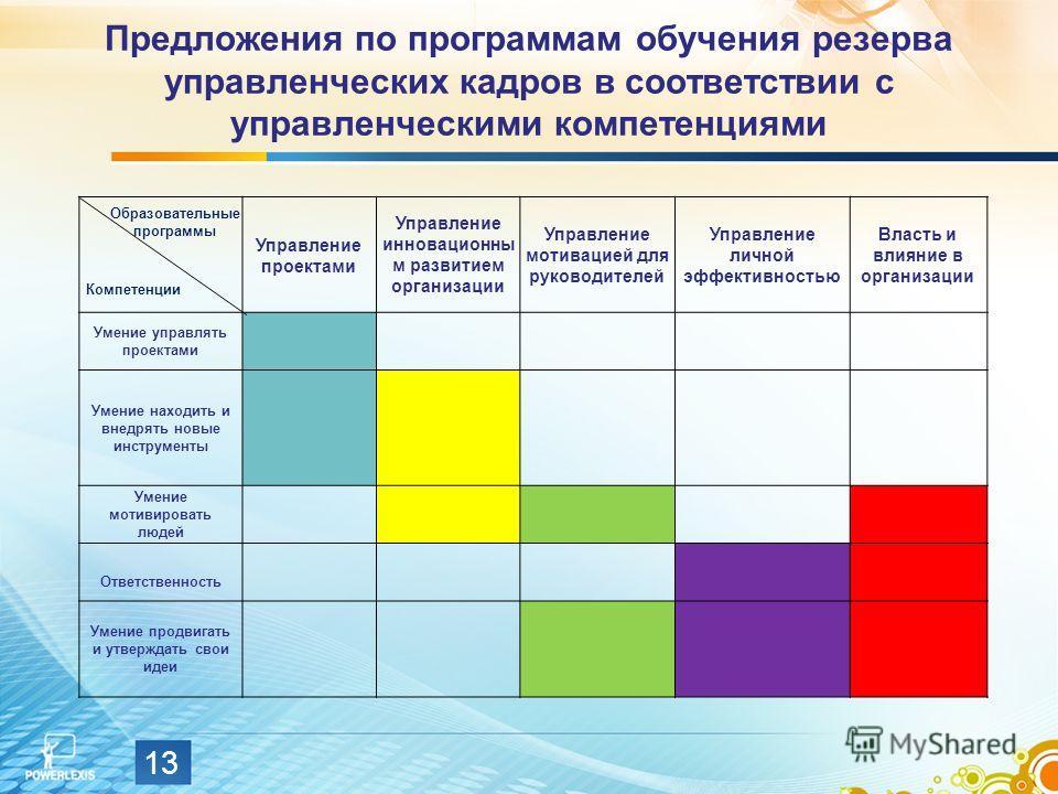 Предложения по программам обучения резерва управленческих кадров в соответствии с управленческими компетенциями Управление проектами Управление инновационны м развитием организации Управление мотивацией для руководителей Управление личной эффективнос