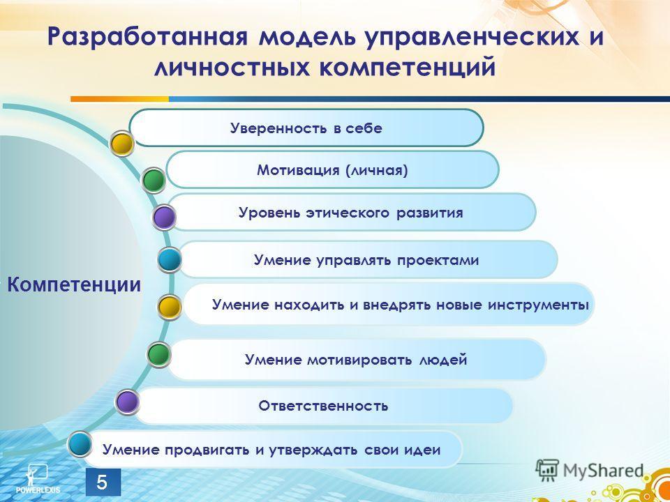 Разработанная модель управленческих и личностных компетенций Умение управлять проектами Уровень этического развития Мотивация (личная) Уверенность в себе Умение находить и внедрять новые инструменты Компетенции Умение мотивировать людей Ответственнос