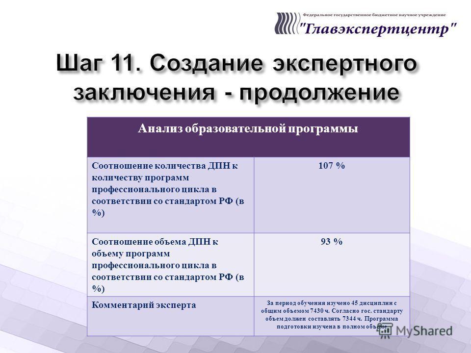 Анализ образовательной программы Соотношение количества ДПН к количеству программ профессионального цикла в соответствии со стандартом РФ ( в %) 107 % Соотношение объема ДПН к объему программ профессионального цикла в соответствии со стандартом РФ (