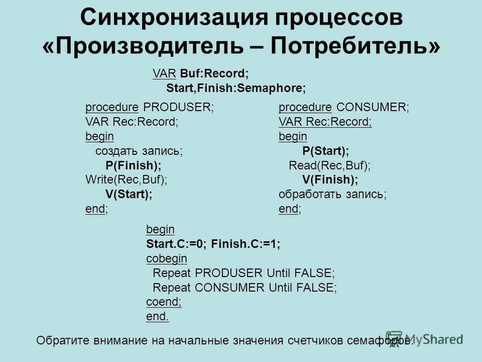 Синхронизация процессов «Производитель – Потребитель» VAR Buf:Record; Start,Finish:Semaphore; procedure PRODUSER; VAR Rec:Record; begin создать запись; P(Finish); Write(Rec,Buf); V(Start); end; procedure CONSUMER; VAR Rec:Record; begin P(Start); Read
