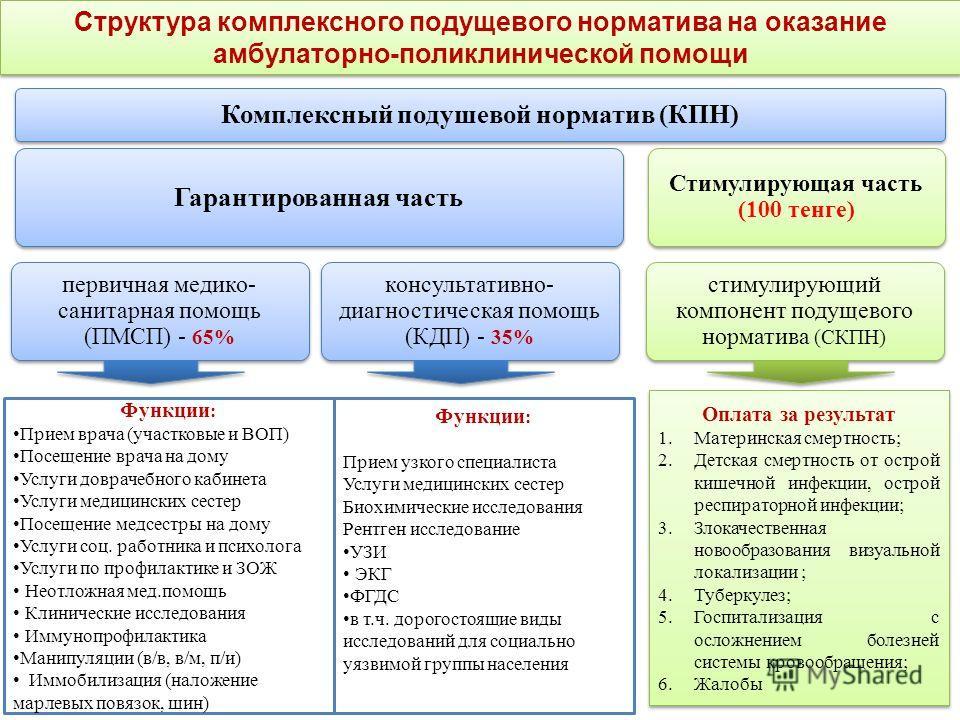 Гарантированная часть Стимулирующая часть (100 тенге) первичная медико- санитарная помощь (ПМСП) - 65% консультативно- диагностическая помощь (КДП) - 35% стимулирующий компонент подущевого норматива (СКПН) Комплексный подушевой норматив (КПН) Структу