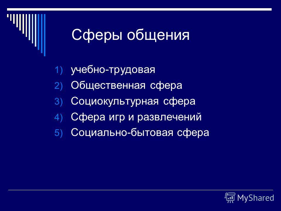Сферы общения 1) учебно-трудовая 2) Общественная сфера 3) Социокультурная сфера 4) Сфера игр и развлечений 5) Социально-бытовая сфера
