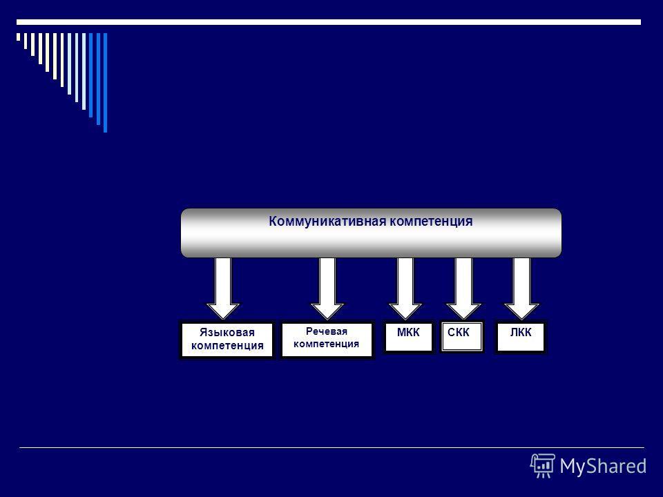 Языковая компетенция Речевая компетенция МККСККЛКК Коммуникативная компетенция