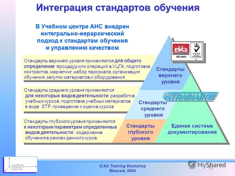 ICAO Training Workshop Moscow, 2004 13 В Учебном центре АНС внедрен интегрально-иерархический интегрально-иерархический подход к стандартам обучения и управлению качеством и управлению качеством Стандарты верхнего уровня Стандарты глубокого уровня Ст
