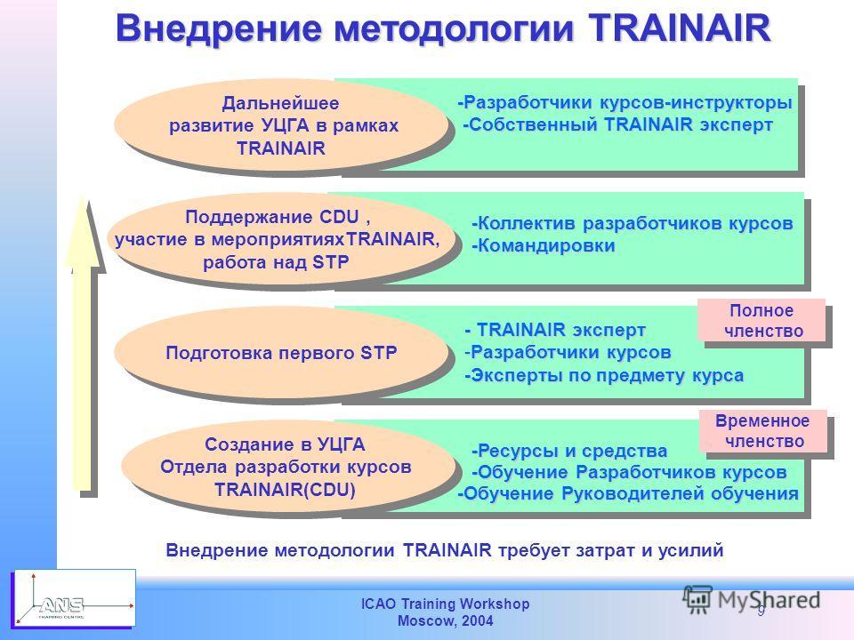 ICAO Training Workshop Moscow, 2004 9 Внедрение методологии TRAINAIR Создание в УЦГА Отдела разработки курсов TRAINAIR(CDU) Создание в УЦГА Отдела разработки курсов TRAINAIR(CDU) Подготовка первого STP Поддержание CDU, участие в мероприятияхTRAINAIR,