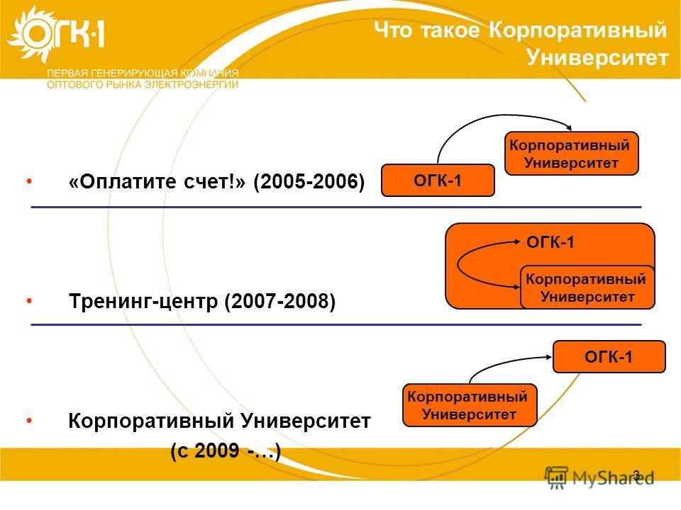 3 ОГК-1 Что такое Корпоративный Университет «Оплатите счет!» (2005-2006) Тренинг-центр (2007-2008) Корпоративный Университет (с 2009 -…) ОГК-1 Корпоративный Университет ОГК-1 Корпоративный Университет Корпоративный Университет ОГК-1