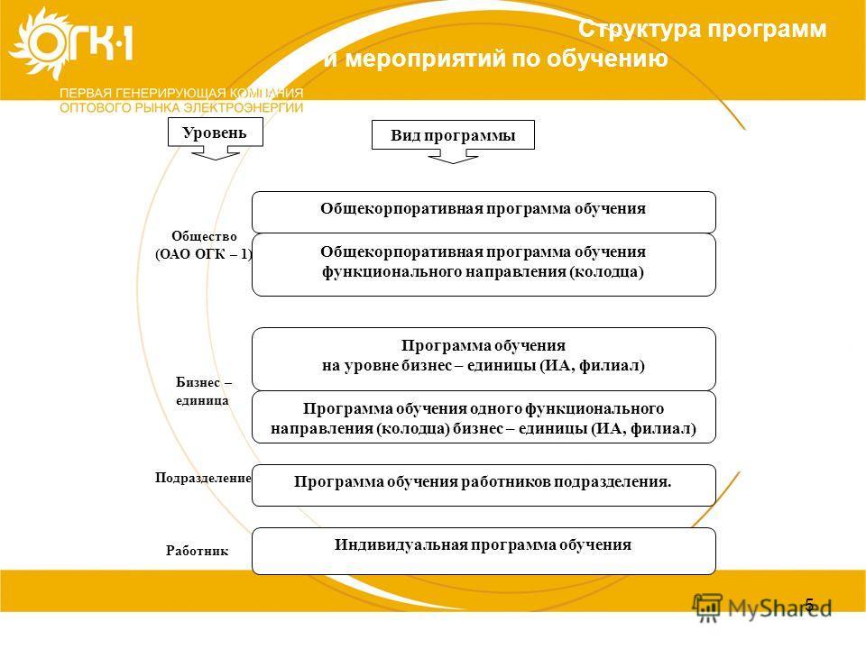 5 Структура программ и мероприятий по обучению Общекорпоративная программа обучения Программа обучения работников подразделения. Индивидуальная программа обучения Программа обучения на уровне бизнес – единицы (ИА, филиал) Общество (ОАО ОГК – 1) Бизне