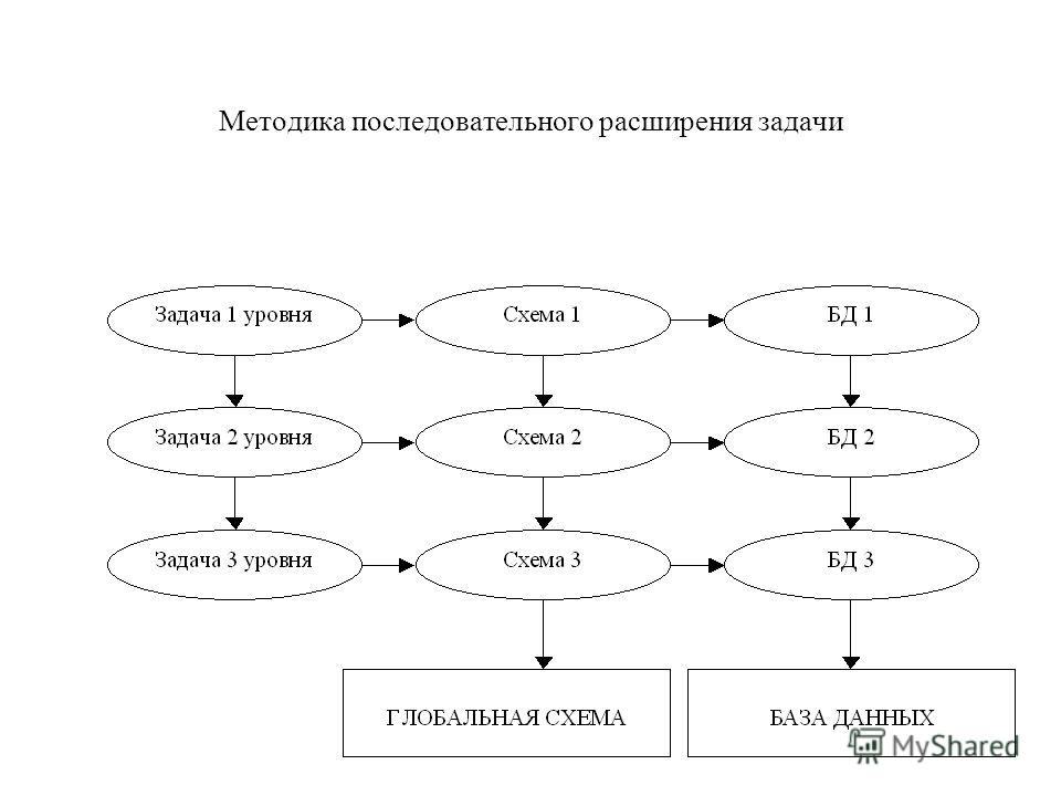 Методика последовательного расширения задачи